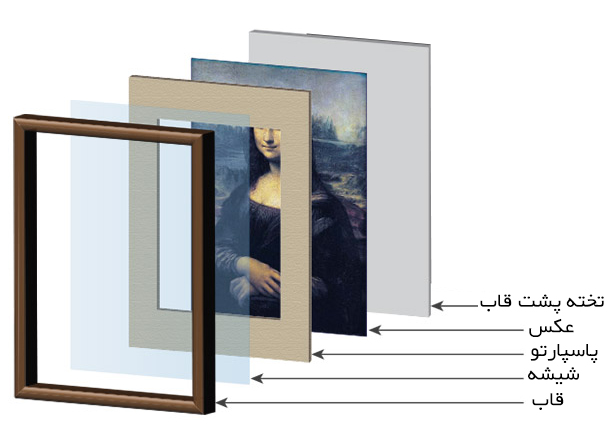 اجزای تشکیل دهنده قاب عکس