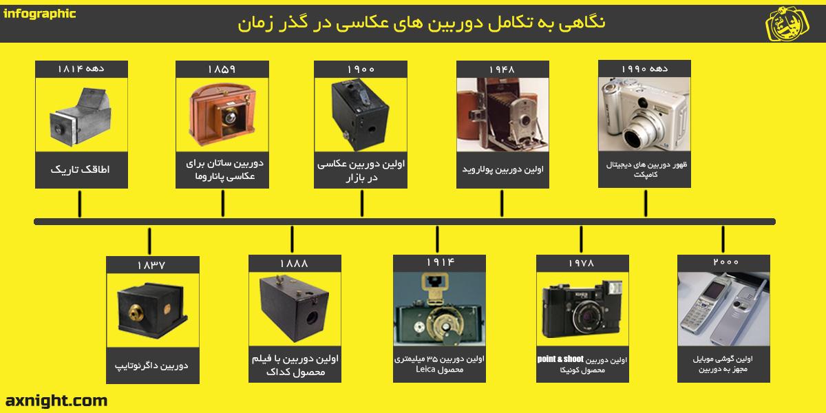 اینفوگرافی تاریخچه دوربین عکاسی