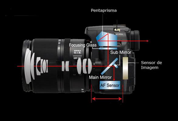 ساختمان دوربین عکاسی DSLR