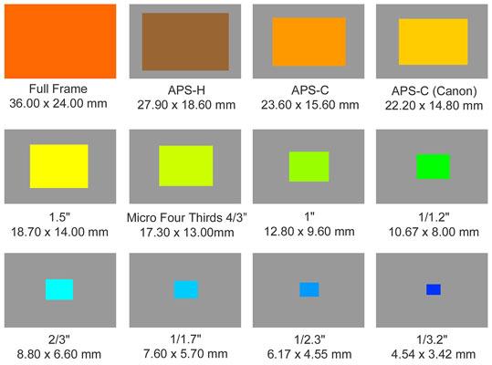 مقایسه اندازه سنسور در دوربین های مختلف