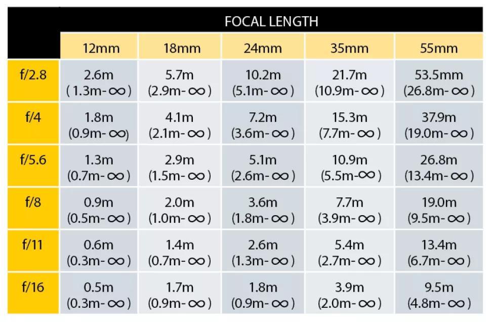 جدول فاصله فراکانونی برای دوربین های فول فریم