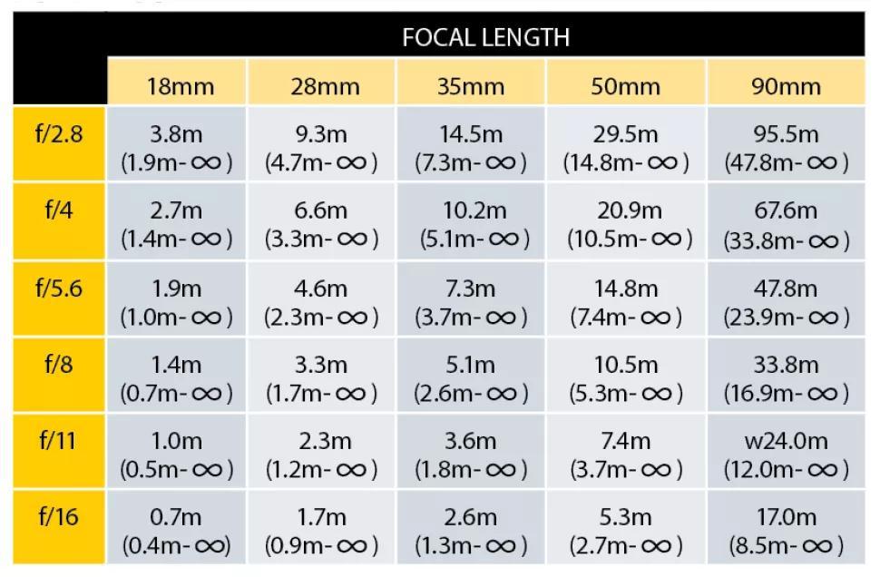 جدول فاصله فراکانونی برای دوربین های APS-C