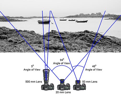 زاویه دید در لنزها با فاصله کانونی مختلف