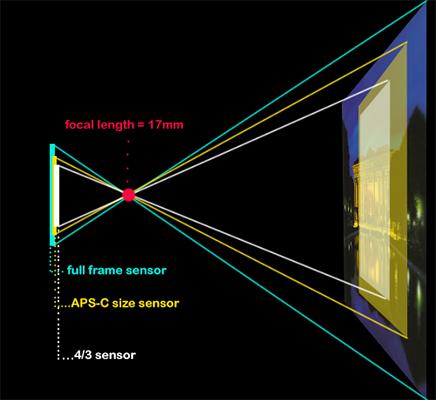 مقایسه زاویه دید سنسورها باسایزهای مختلف